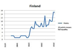 Finland english portlet 2011