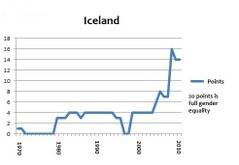 Iceland portlet 2011 med akademiker