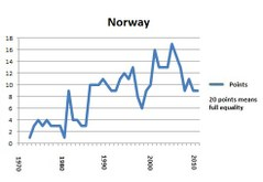 Norway portlet 2001 final