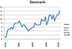 Portlet Denmark 2012