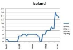 Portlet Iceland 2012