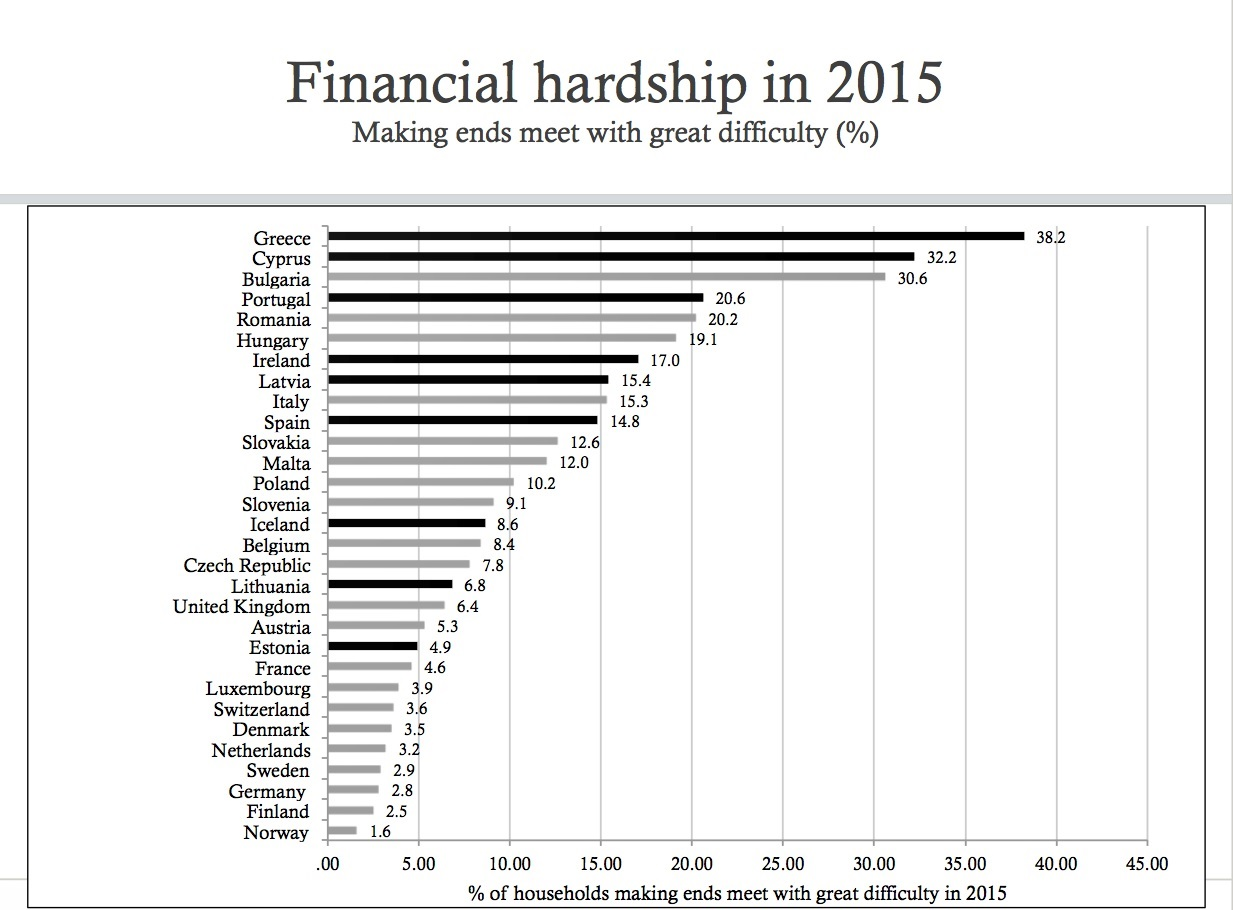 Financial hardships
