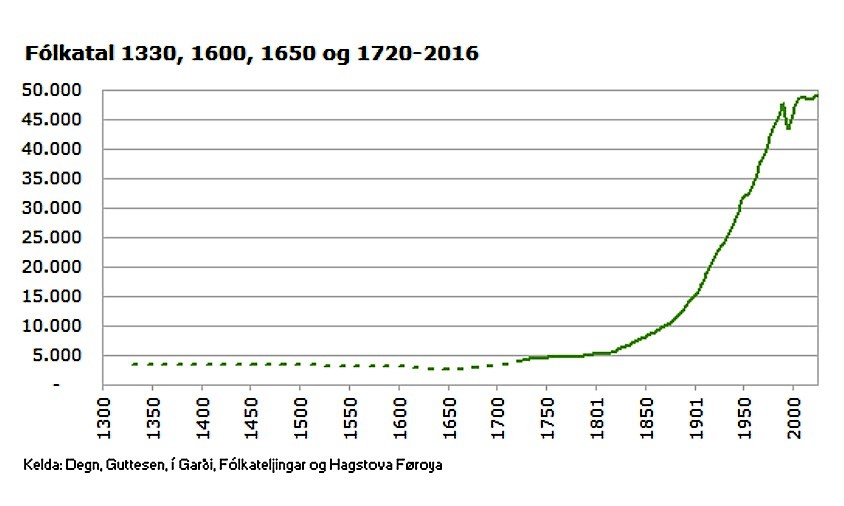 Source: Hagstova Færøya