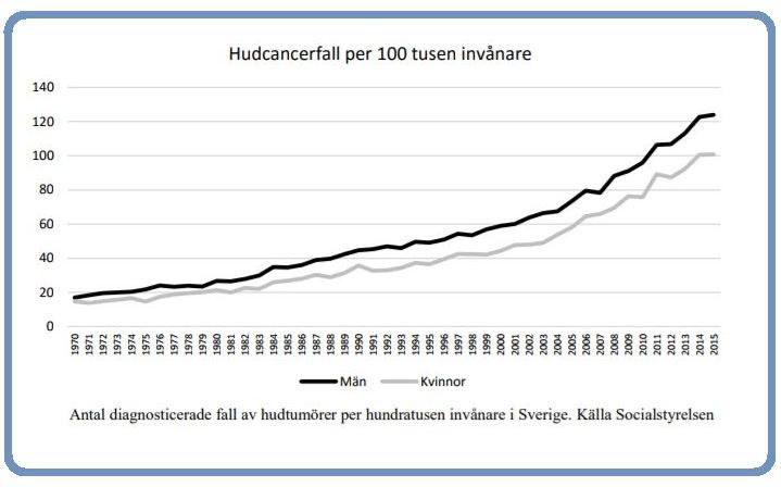 Skin cancer graph, Sweden