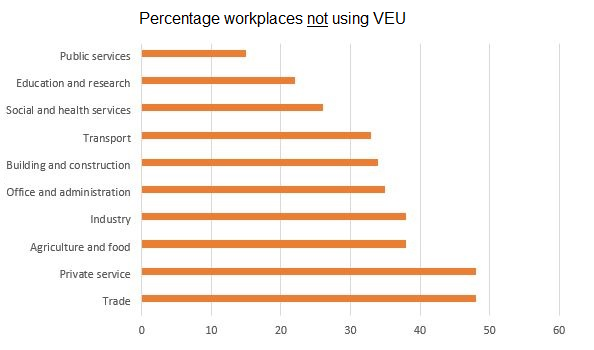 Graph Workplaces not using VEU