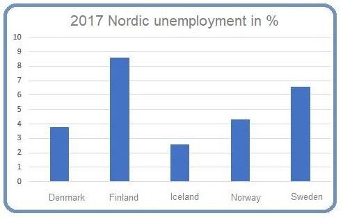 Unemployment 2017