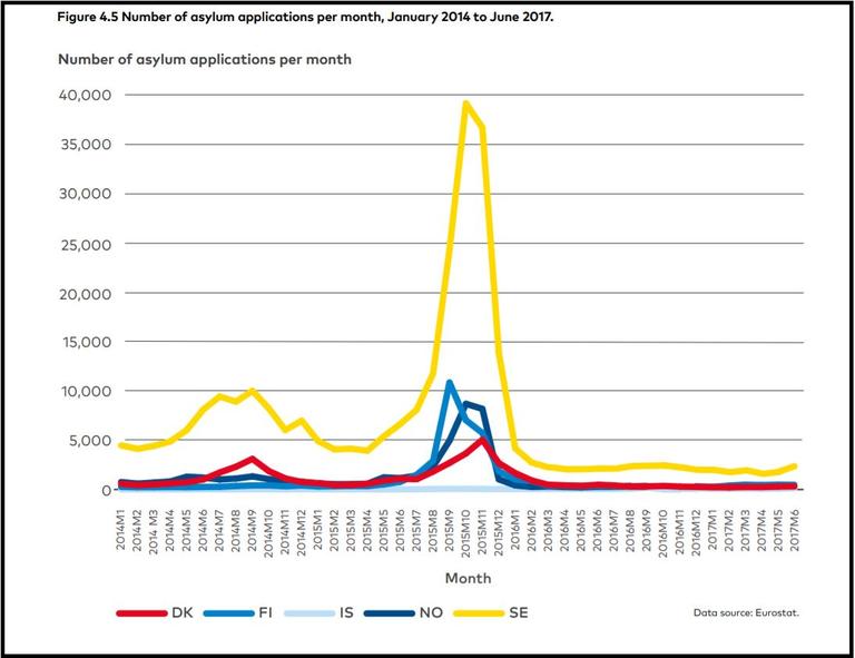 Graph asylum applications