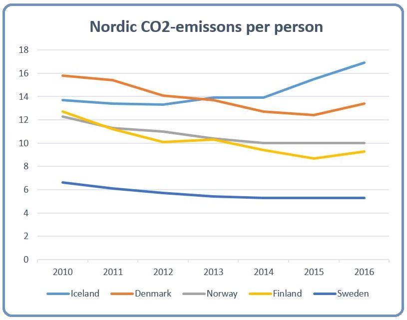 CO2 graph