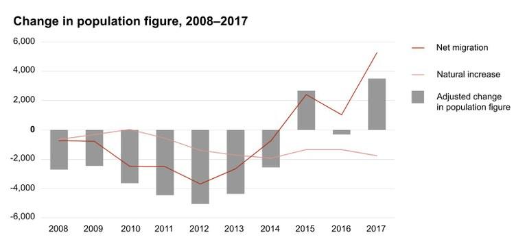 Population graph Faroes