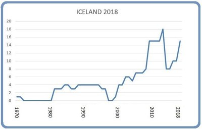 Iceland March 8 2018
