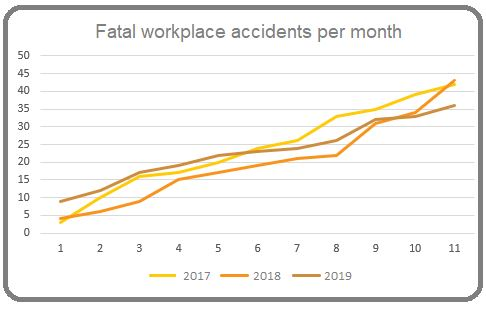 Fatal Workplace accidents