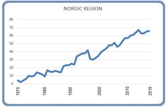Nordic region 8 March 2019