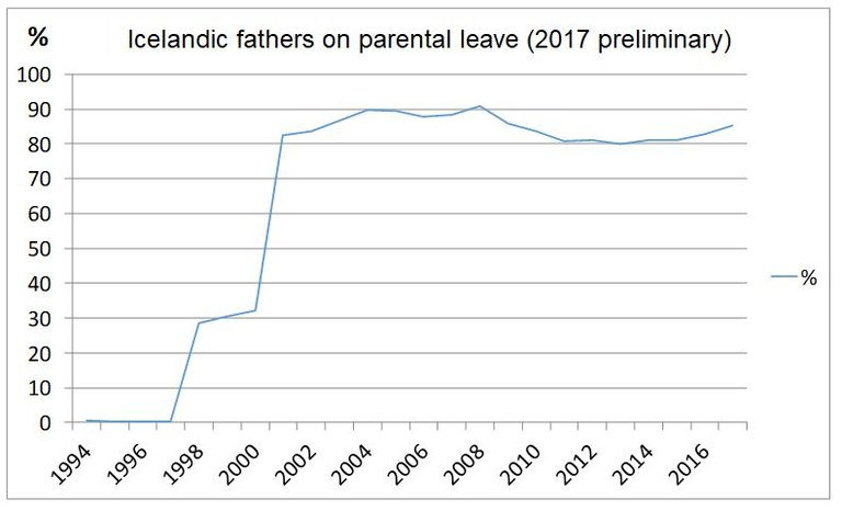 Parental leave on Iceland