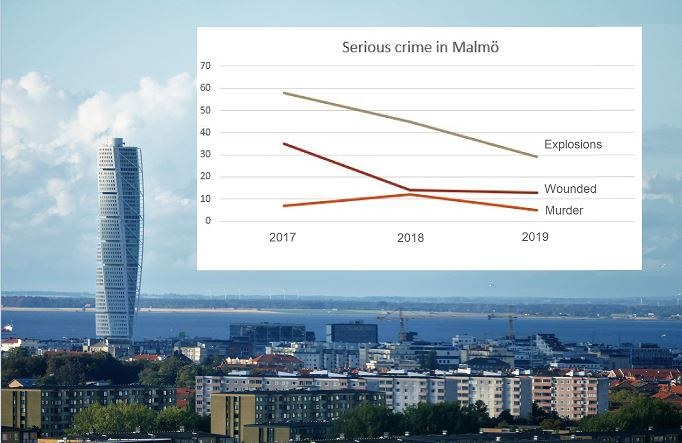Serious crime in Malmö 2017 - 2019
