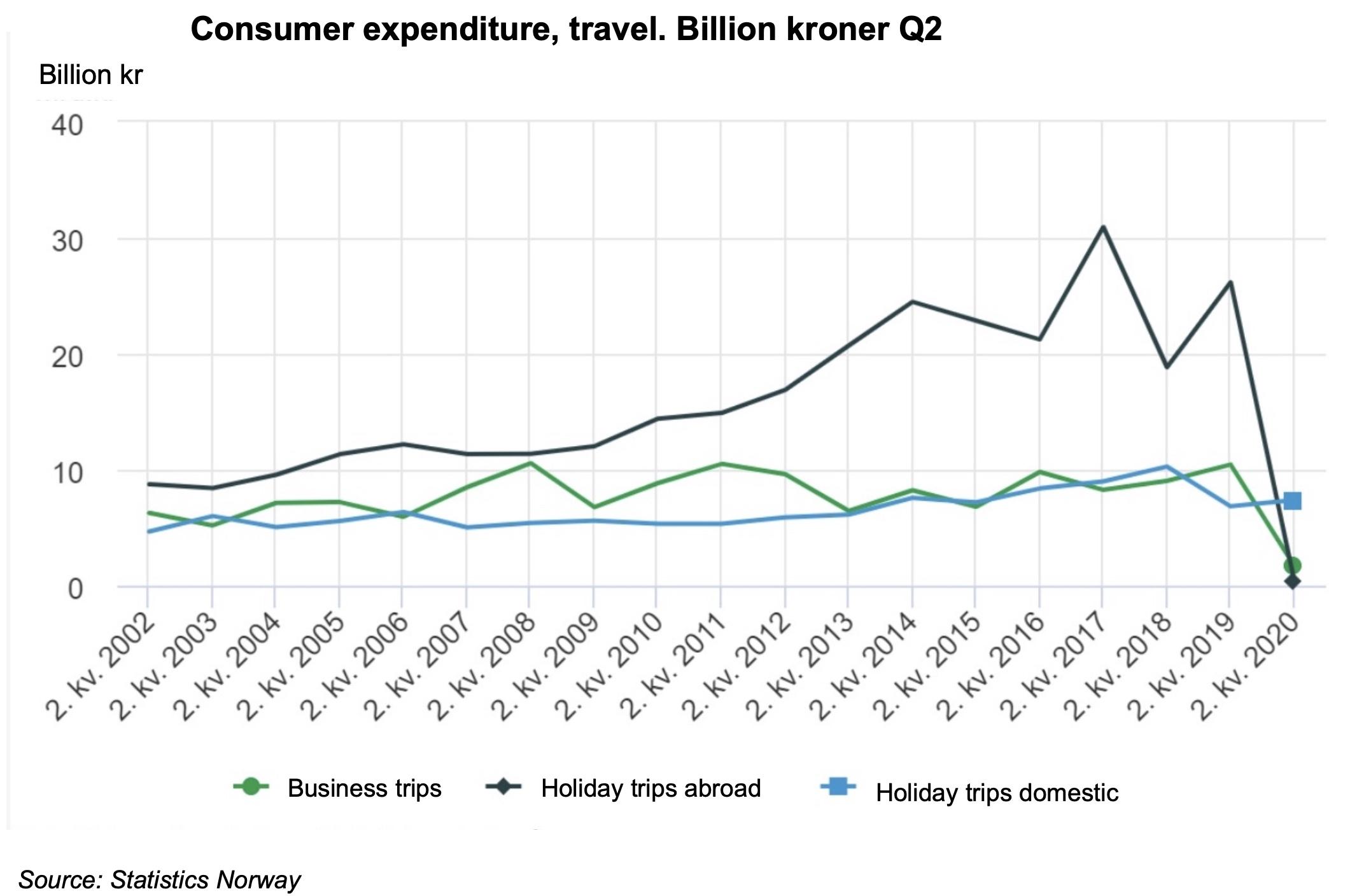 Graph travel