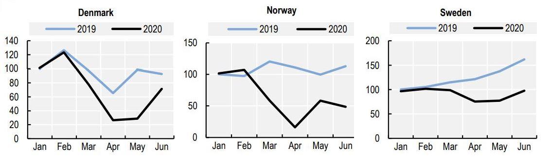 Index graphs