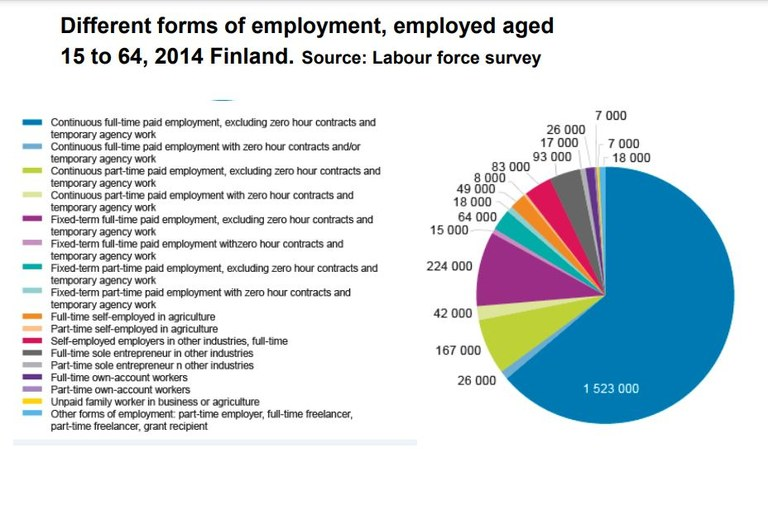 Types of employment chart