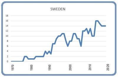 Graphic: Björn Lindahl