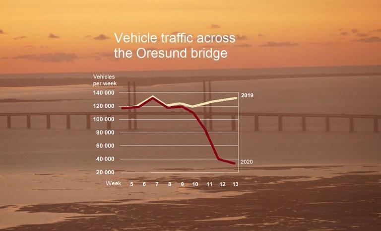 Graphic: Björn LindahlSource: Oresund Institute