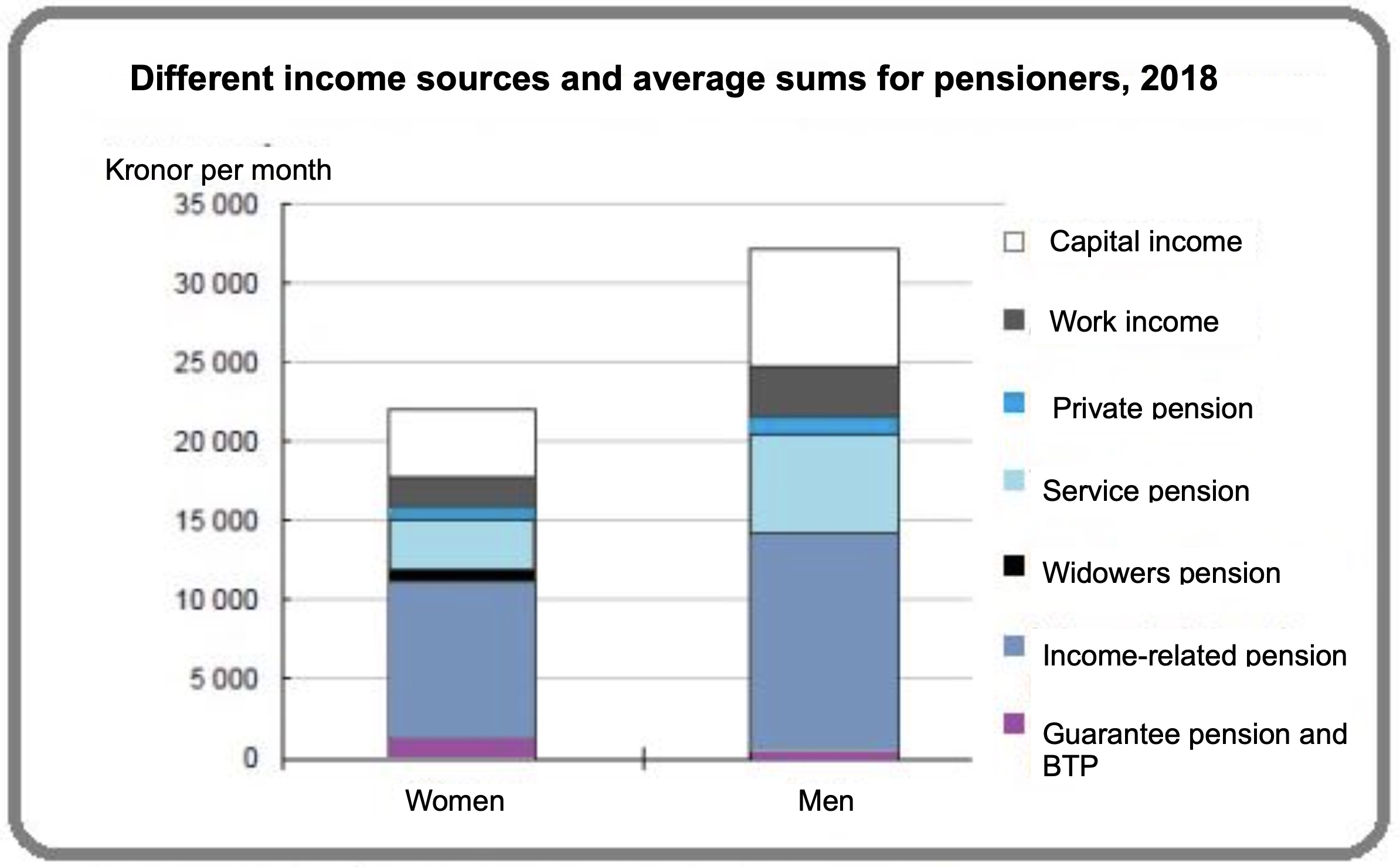 Gender income graph