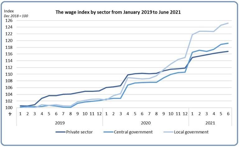 Iceland wage index
