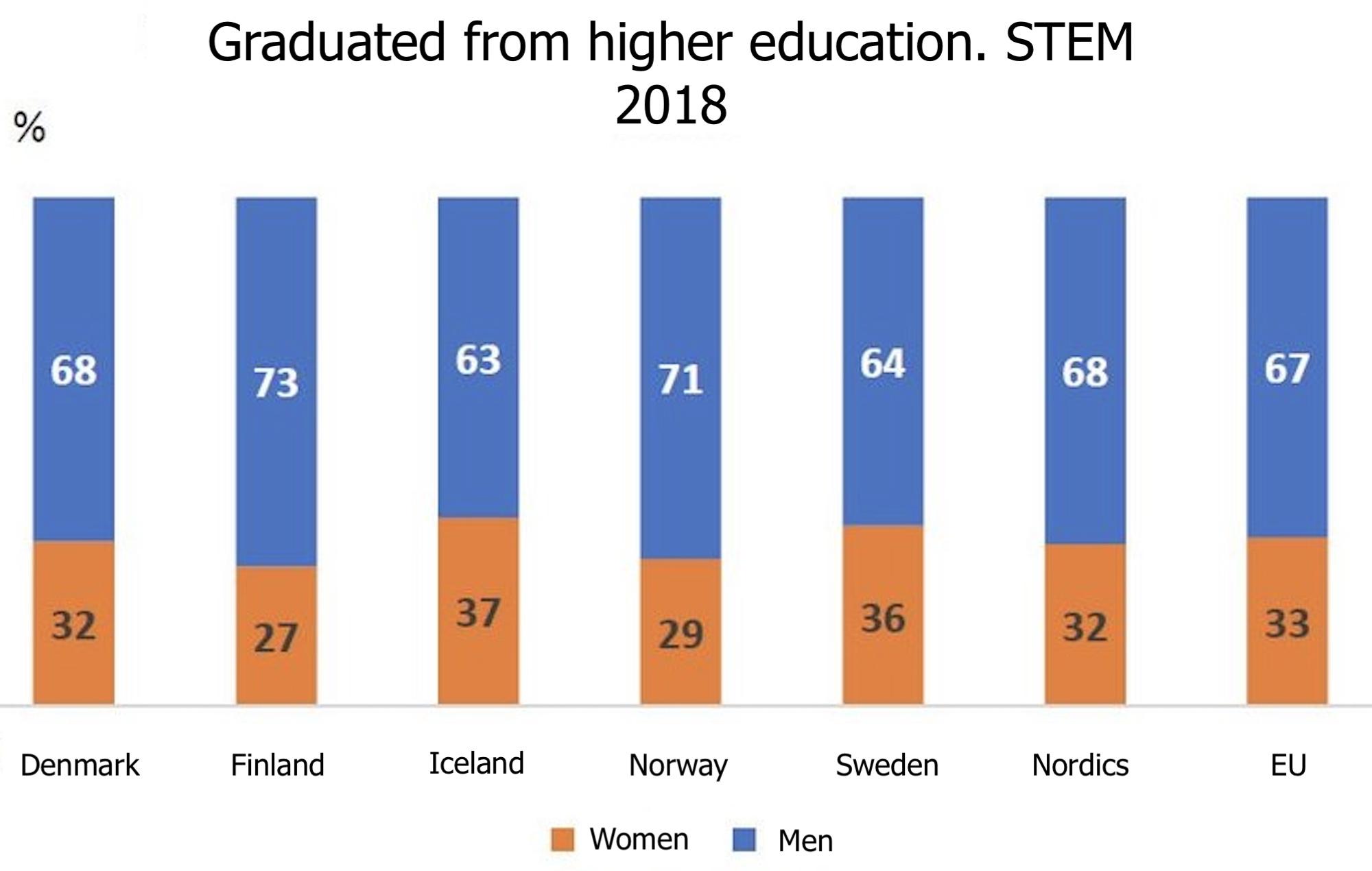 STEM graph 2