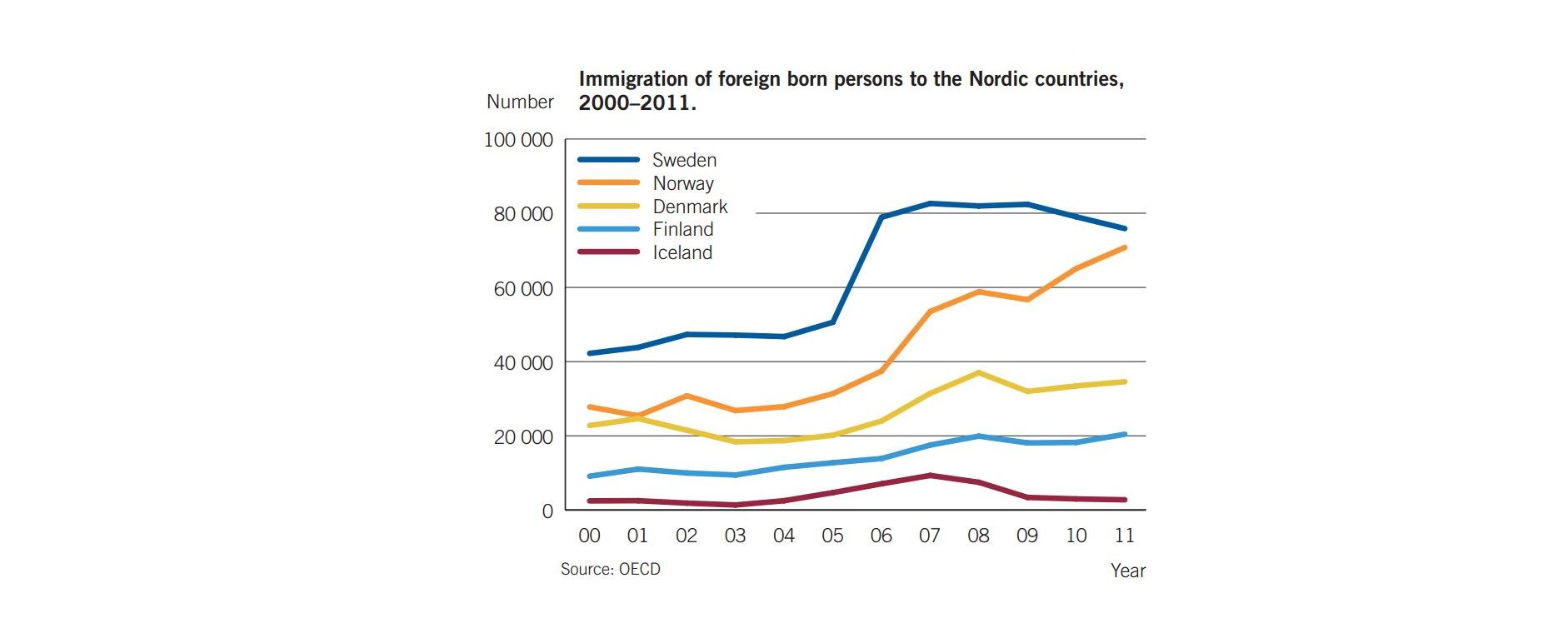 Jobs are key to all Nordic countries' integration policies